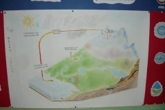 water cycle paper poster